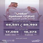 """90 ألف أسرة تستفيد من حلول """"سكني"""" منذ مطلع العام حتى إبريل الماضي"""